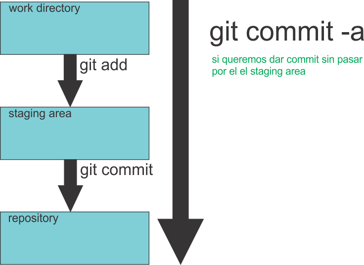 git-staging-area