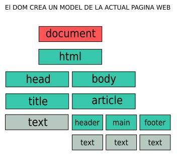 ejemplo muy básico del DOM