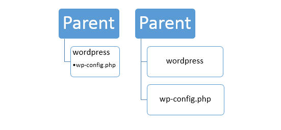 lugar de wp config wordpress