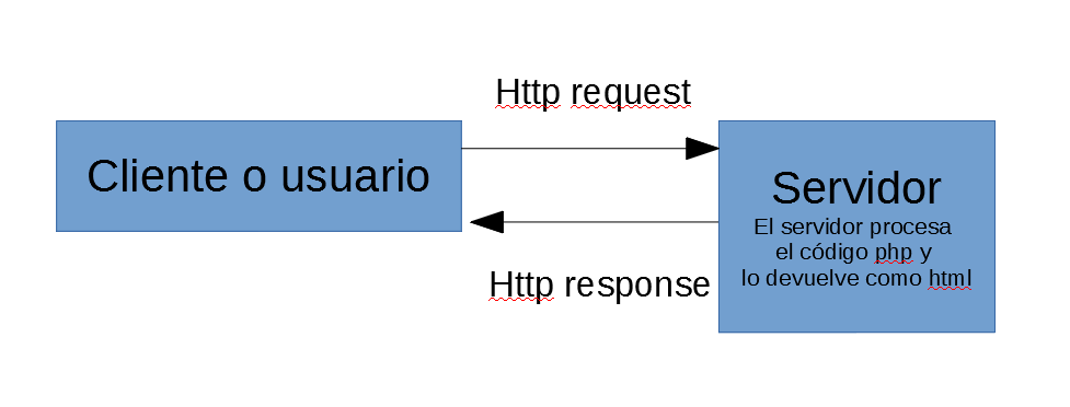 php request
